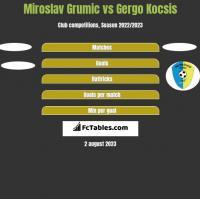 Miroslav Grumic vs Gergo Kocsis h2h player stats