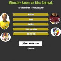 Miroslav Kacer vs Ales Cermak h2h player stats