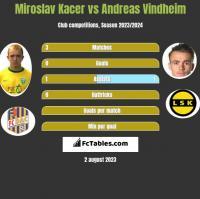 Miroslav Kacer vs Andreas Vindheim h2h player stats