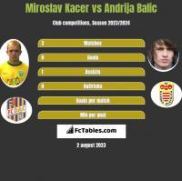 Miroslav Kacer vs Andrija Balic h2h player stats