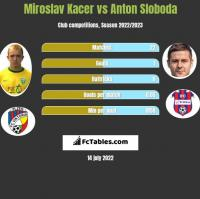 Miroslav Kacer vs Anton Sloboda h2h player stats
