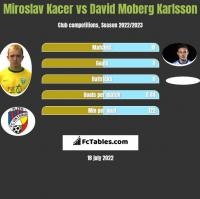 Miroslav Kacer vs David Moberg Karlsson h2h player stats