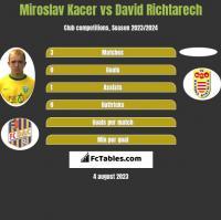 Miroslav Kacer vs David Richtarech h2h player stats