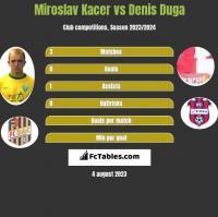 Miroslav Kacer vs Denis Duga h2h player stats