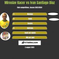 Miroslav Kacer vs Ivan Santiago Diaz h2h player stats
