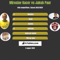 Miroslav Kacer vs Jakub Paur h2h player stats
