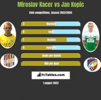 Miroslav Kacer vs Jan Kopic h2h player stats