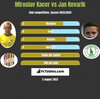 Miroslav Kacer vs Jan Kovarik h2h player stats