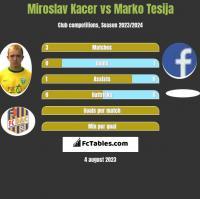 Miroslav Kacer vs Marko Tesija h2h player stats