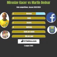 Miroslav Kacer vs Martin Bednar h2h player stats