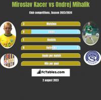 Miroslav Kacer vs Ondrej Mihalik h2h player stats