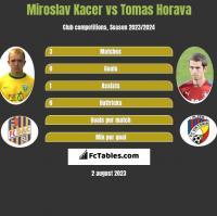 Miroslav Kacer vs Tomas Horava h2h player stats