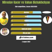 Miroslav Kacer vs Vahan Bichakhchyan h2h player stats