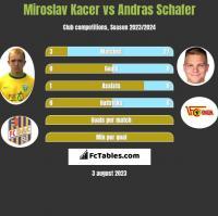 Miroslav Kacer vs Andras Schafer h2h player stats
