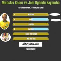 Miroslav Kacer vs Joel Ngandu Kayamba h2h player stats