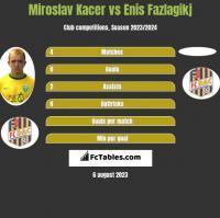 Miroslav Kacer vs Enis Fazlagikj h2h player stats