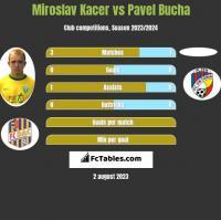 Miroslav Kacer vs Pavel Bucha h2h player stats