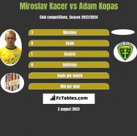 Miroslav Kacer vs Adam Kopas h2h player stats
