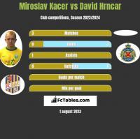 Miroslav Kacer vs David Hrncar h2h player stats