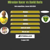 Miroslav Kacer vs David Duris h2h player stats
