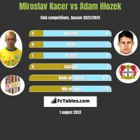 Miroslav Kacer vs Adam Hlozek h2h player stats