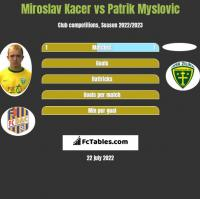 Miroslav Kacer vs Patrik Myslovic h2h player stats