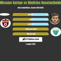 Miroslav Karhan vs Dimitrios Konstantinidis h2h player stats