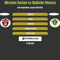 Miroslav Karhan vs Malkolm Moenza h2h player stats
