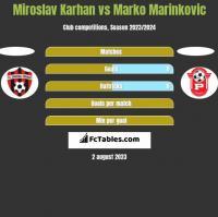 Miroslav Karhan vs Marko Marinkovic h2h player stats