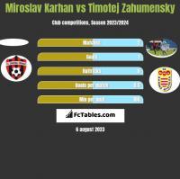 Miroslav Karhan vs Timotej Zahumensky h2h player stats