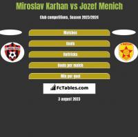 Miroslav Karhan vs Jozef Menich h2h player stats