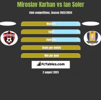 Miroslav Karhan vs Ian Soler h2h player stats
