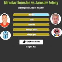 Miroslav Kerestes vs Jaroslav Zeleny h2h player stats