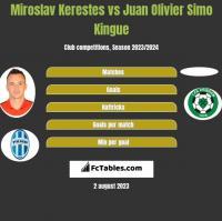 Miroslav Kerestes vs Juan Olivier Simo Kingue h2h player stats