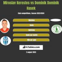 Miroslav Kerestes vs Dominik Dominik Hasek h2h player stats