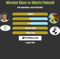 Miroslav Klose vs Alberto Paloschi h2h player stats