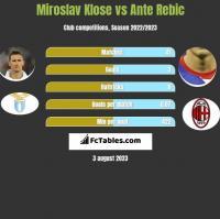Miroslav Klose vs Ante Rebic h2h player stats