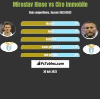 Miroslav Klose vs Ciro Immobile h2h player stats