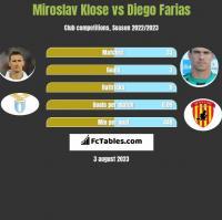 Miroslav Klose vs Diego Farias h2h player stats