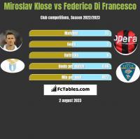 Miroslav Klose vs Federico Di Francesco h2h player stats