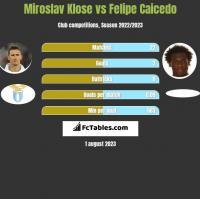 Miroslav Klose vs Felipe Caicedo h2h player stats