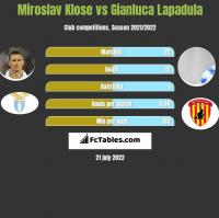 Miroslav Klose vs Gianluca Lapadula h2h player stats