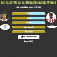 Miroslav Klose vs Giannelli Imbula Wanga h2h player stats
