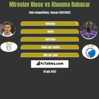 Miroslav Klose vs Khouma Babacar h2h player stats