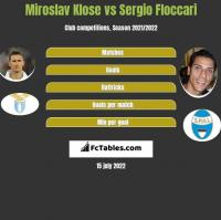 Miroslav Klose vs Sergio Floccari h2h player stats