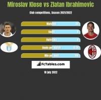 Miroslav Klose vs Zlatan Ibrahimovic h2h player stats