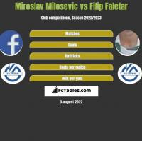 Miroslav Milosevic vs Filip Faletar h2h player stats