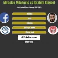 Miroslav Milosevic vs Ibrahim Bingoel h2h player stats
