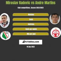 Miroslav Radovic vs Andre Martins h2h player stats