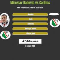 Miroslav Radovic vs Carlitos h2h player stats